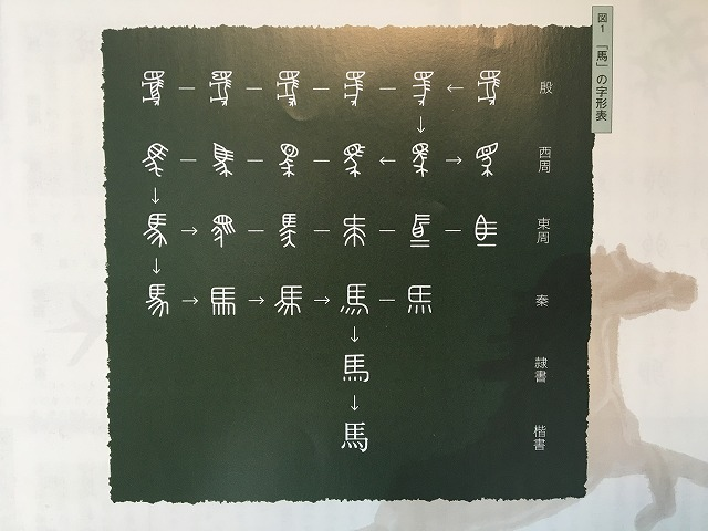 馬の字形表