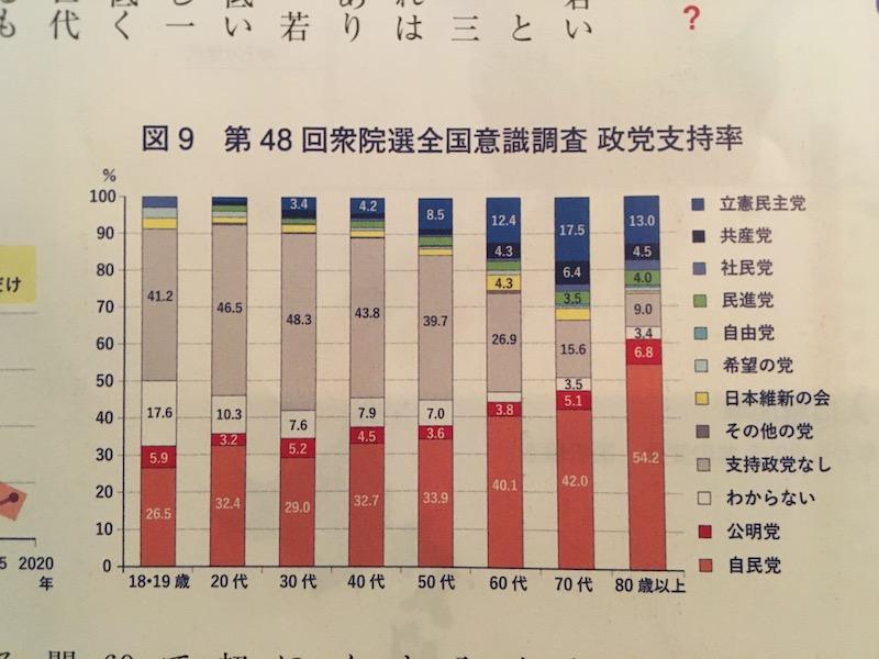 世代別政党支持率